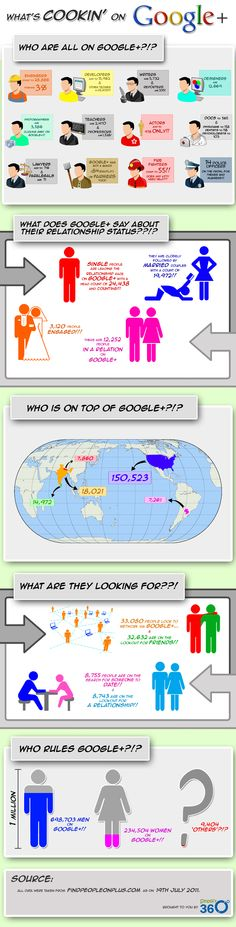 The info graphic provides details on demographics and interest groups of Google Plus users.