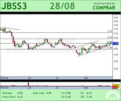 JBS - JBSS3 - 28/08/2012 #JBSS3 #analises #bovespa