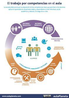 Trabajo por Competencias en el Aula | #Infografía #Educación
