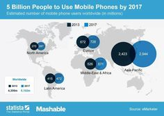5 billion mobile phone users by 2017