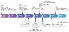 한국msd 표적항암제 - Google 검색