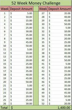 This is my version of the 25 Week Money Challenge. - This is my version of the 25 Week Money Challenge. … This is my version of the 25 Week Money Challenge. 52 Week Money Challenge, Savings Challenge, 52 Week Savings, Savings Plan, Ways To Save Money, Money Saving Tips, Saving Ideas, 52 Week Saving Plan, Savings Chart