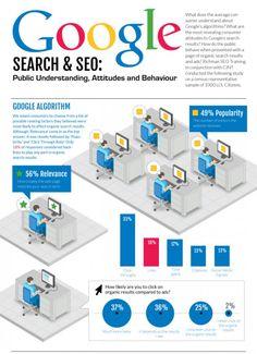 [Infografik] Was weiß Otto Normalverbraucher über SEO?