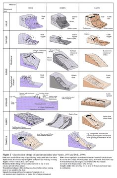 Landslide Classifications.