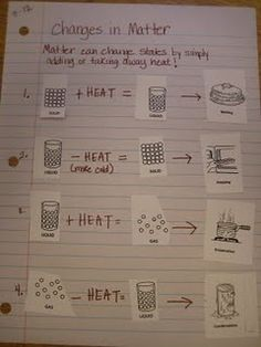 Chemistry Anchor charts | anchor charts and foldables / states of matter....good idea. Have to ...