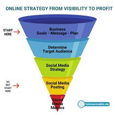 What's your online  strategy for success?   #MarketingStrategy #SocialMedia #SMM #ContentMarketing #OnlineMarketing #DigitalMarketing #InfluencerMarketing #Marketing #SocialMediaTips #Analytics