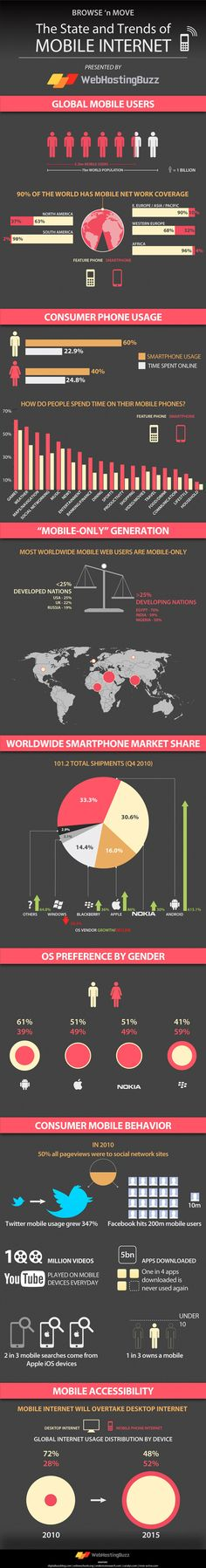 Estado y tendencias de Internet móvil #infografia #infographic#internet