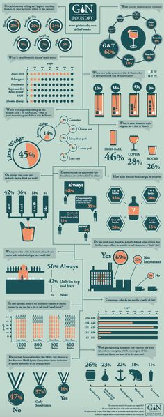 another great ginfographic from Gin Foundry! Ginfographic 2015