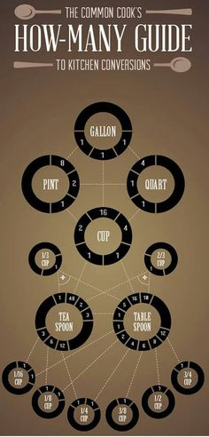 Kitchen Conversion Chart: For the inside of an upper cabinet.