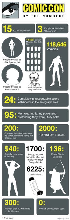 Comic Con Infographic: love the continuation of the logo as the entire infograph theme