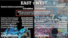 Report urges more arts spending, moving cultural institutions to western Sydney