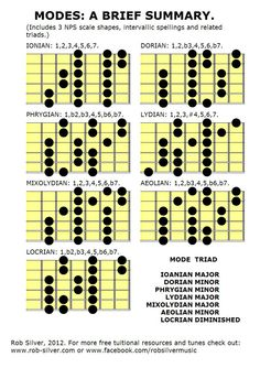 Diatonic Scales: Three note per string shapes, with modal spellings.  by Rob Silver