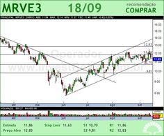 MRV - MRVE3 - 18/09/2012 #MRVE3 #analises #bovespa