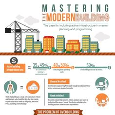 Create an infographic that describes mastering the modern building by IamOwlet