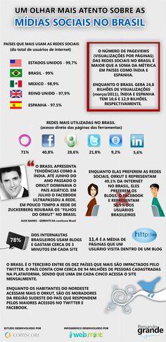 Midias Sociais no Brasil