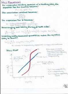 Hill Equation