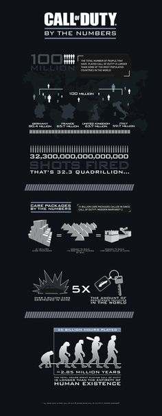 Call of Duty By the Numbers (Infographic) - Imgur