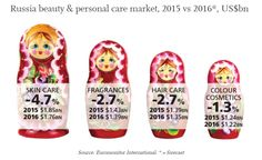 [2016] Russia beauty and personal care market - 2015 vs 2016