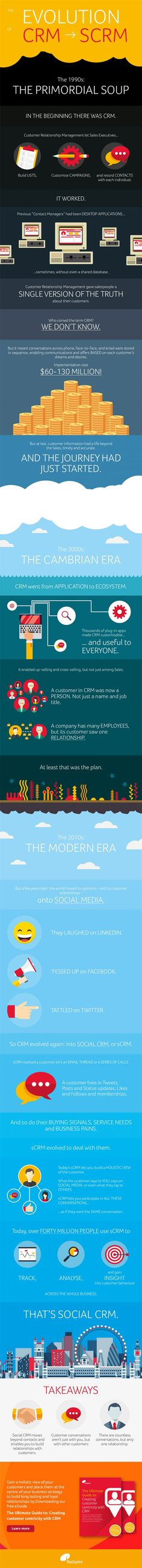 New Emerging Trends Across Online Businesses: The Social CRM (Infographic)