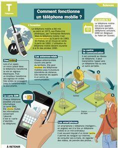 Fiche exposés : Comment fonctionne un téléphone mobile ?