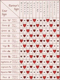 Aries Star Sign Compatibility Chart For Dating