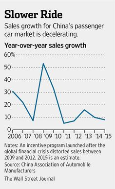 China's automobile sales to slow further in 2015 http://on.wsj.com/1BSvB9Z  by @Colum_M