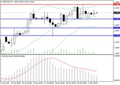 GBP/USD: general review | Free Forex Trading Signals