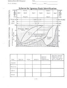 Saturn Webquest Internet Activity | Student learning, Worksheets ...