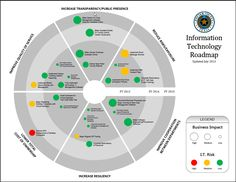 Architecture Emerging Technology Roadmap Infographics Pinterest - Information technology roadmap template