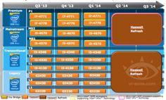Intels 14nm Broadwell auf 2H 2014 verschoben