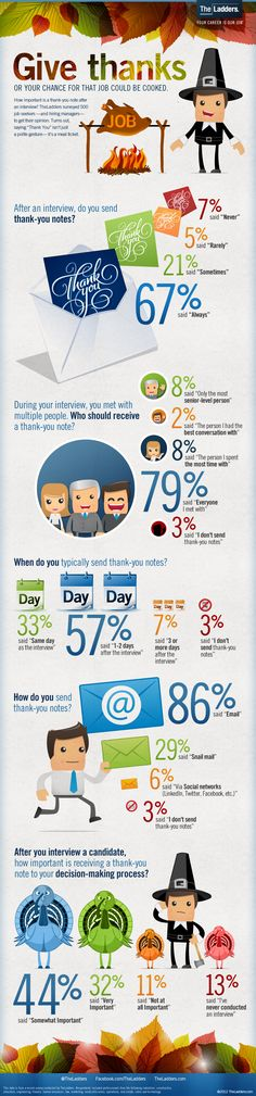 Knowing when to give thanks during your job search - Infographic