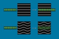 A new wrinkle in the control of waves: Flexible materials could provide ways to manipulate sound and light - Technology Org