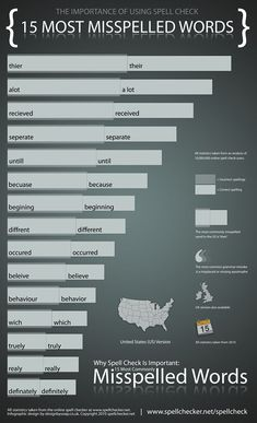 """15 Most Misspelled Words.Make sure you use the right one for what you mean. Spelling is not """"almost right""""  It's either right or wrong!"""
