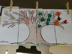 This is a great activity to do with students for a better understanding of characteristics of the four seasons. This also gives them a chance to use arts and crafts to describe what they know about winter, spring, summer, and fall. Also, under each section the student could write descriptions of the seasons. Example: Winter- boots, snow, scarfs.