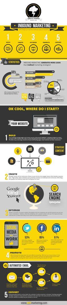 Inbound Marketing   #infographic #InboundMarketing #Leads