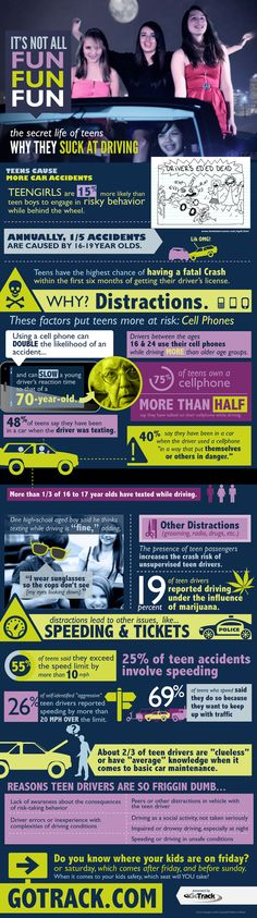 Why Teens Suck at Driving: Here is an infographic by Go Track about why teens suck at driving that suggests distractions and peer pressure are probably the overriding issues.