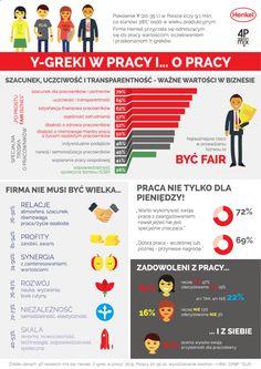 Pokolenie Y stawia na etykę w biznesie – badanie 4P Research Mix