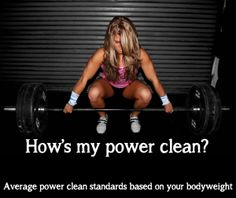 click through for tables on average power clean weight standards, based on your gender & current bodyweight