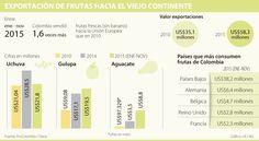 Empresas de UE interesadas en las frutas colombianas