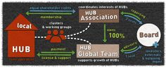 TheHub.com | How we work | The Hub is a distributed global network of independent local spaces that share the same brand and core identity.