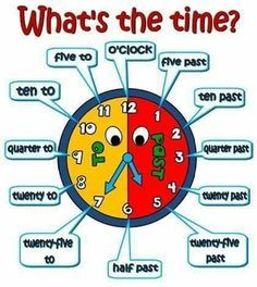 It's Time to Learn How to Tell the Time in English - ESL Buzz - Simple English - New education Learning English For Kids, English Lessons For Kids, English Language Learning, Teaching English, Kids Learning, Learning Italian, French Lessons, German Language, Spanish Lessons