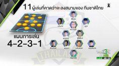 """มาดูกันจะมีใครบ้าง? 11 ผู้เล่น #ทีมชาติไทย ที่คาดว่าจะลงสนามวันนี้   *ห้ามพลาด!! ฟุตบอลนัดอุ่นเครื่อง """"ทีมชาติไทย VS ทีมชาติอุซเบกิสถาน"""" #ไทยรัฐทีวี32 ถ่ายทอดสด จากสนามบุนยอดกอร์ สเตเดียม ประเทศอุซเบกิสถาน วันนี้ เวลา 21.30 น.เป็นต้นไป  #ฟุตบอล #FIFADAY #cheerthai #teamthailand #ไทยรัฐเชียร์ไทยแลนด์ #กีฬาดีทีวีมหาชน"""