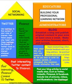 Information for how to build an effective professional learning network (PLN) from Michelle Kassorla.