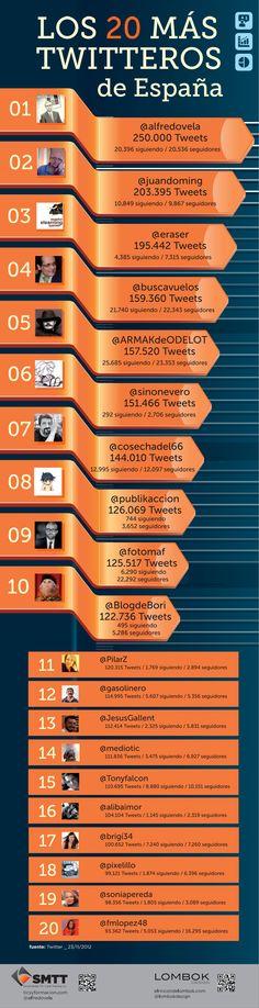 Los 20 más twitteros de España ~ By @alfredovela #twitter #infografia #socialmedia