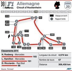 Le Grand Prix d'Allemagne Race Tracks, Formulas, Circuits, Grand Prix, F1, Racing, How To Plan, Sports, Beauty