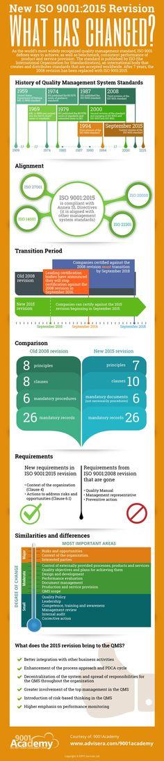 ISO_9001-2015_vs_ISO_9001-2008_Infographic - 800x3710px-EN
