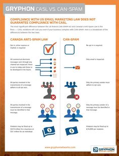 Compliance with US #EmailMarketing Law does NOT Guarantee Compliance with #CASL