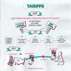 What are Tariffs? Why are Tariffs Used? How do Tariffs Work? Economics Poster, Teaching Economics, Teaching Government, Economics Lessons, Accounting And Finance, Accounting Notes, Accounting Student, Business And Economics, Weird Words