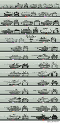 This is a post-World War 2 tank scale chart, circa 1950 - Present Day. ^_^ The scale on this chart is compatible to my World War 2 tank size chart, so you can cross reference between the two.