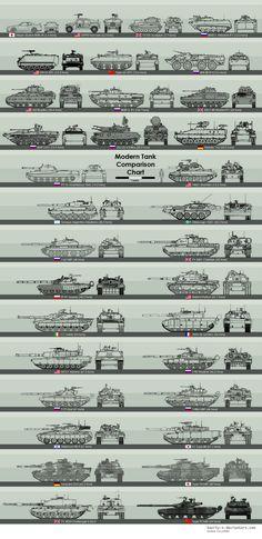 Modern tank comparison chart.
